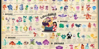 """Los fans de Disney y """"Stitch"""" también tendrían un amplio universo de criaturas para capturar. Foto:liloandstitch.wikia.com. Imagen Por:"""
