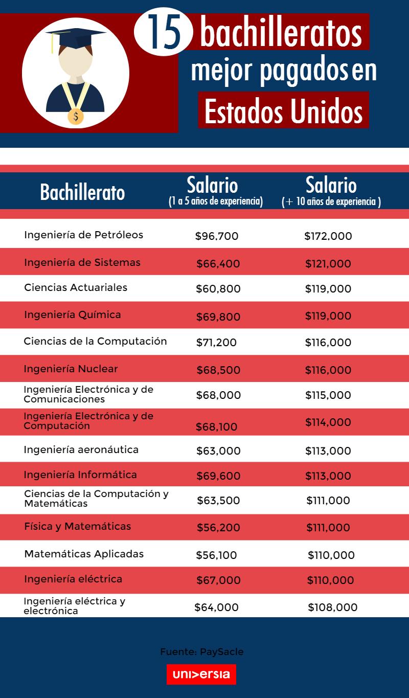 bachilleratos-mejor-pagados-estados-unidos-infografia