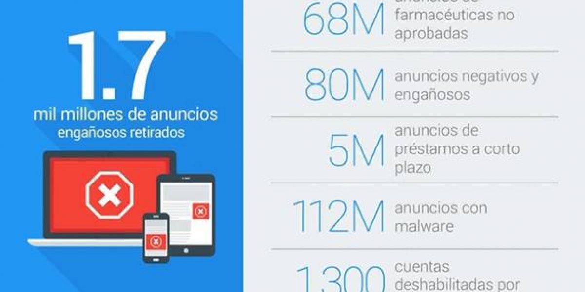 Google eliminó 1.7 mil millones de anuncios engañosos en 2016